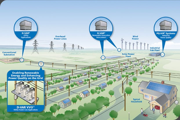 Distributed Generation Solutions | AMSC